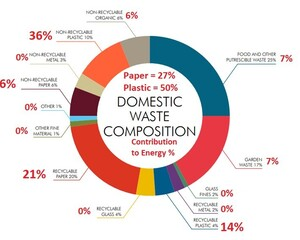 Domestic Waste Composition